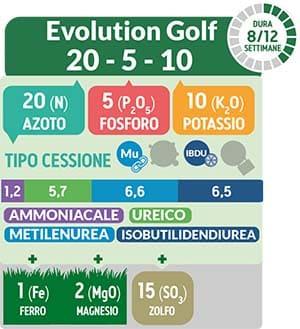 TurFeed Pro Evolution Golf è particolarmente indicato per la concimazione di spinta vegetativa sia primaverile sia autunnale. Nello stesso tempo costituisce la base del piano di fertilizzazione dell'intera stagione.