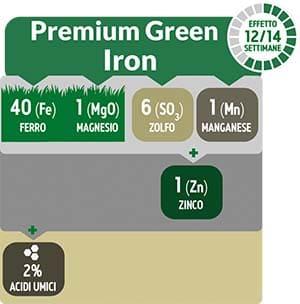 GroPower Premium Green Iron è un prodotto ad altissima concentrazione in Ferro