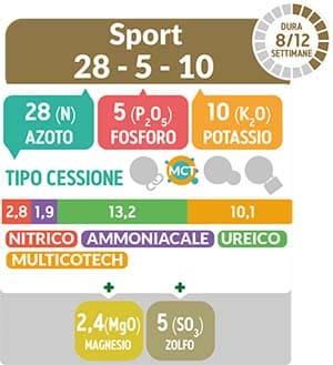 TurFeed Pro Sport 28-5-10 è un fertilizzante ideale nelle concimazioni di spinta vegetativa