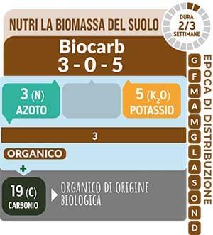 Nutri la biomassa del suolo TurFeed Pro Biocarb