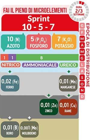 Fai il pieno di microelementi TurFeed Pro Sprint 10-5-7